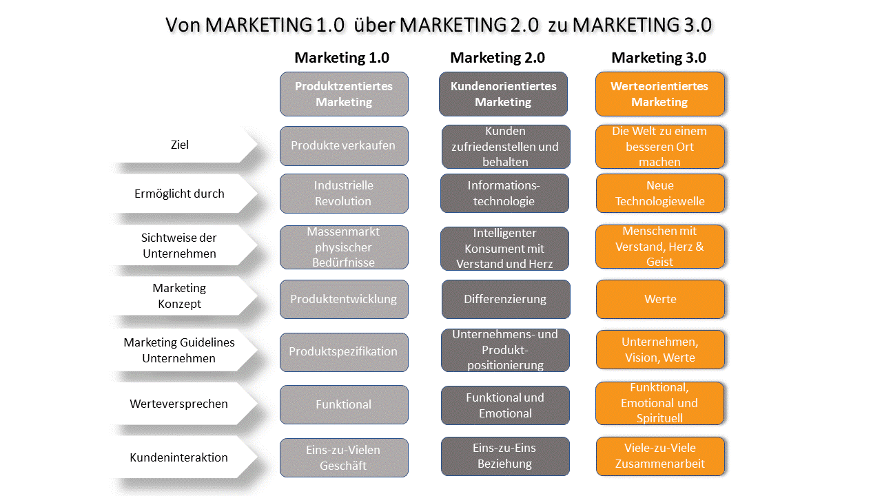 Von Marketing 1.0 zu Marketing 3.0