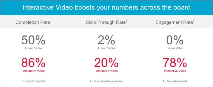 interaktive videos führen zum erfolg